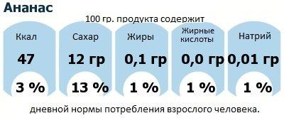 ДНП (GDA) - дневная норма потребления энергии и полезных веществ для среднего человека (за день прием энергии 2000 ккал): Ананас