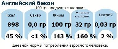 ДНП (GDA) - дневная норма потребления энергии и полезных веществ для среднего человека (за день прием энергии 2000 ккал): Английский бекон