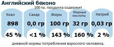 ДНП (GDA) - дневная норма потребления энергии и полезных веществ для среднего человека (за день прием энергии 2000 ккал): Английский беконо