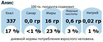 ДНП (GDA) - дневная норма потребления энергии и полезных веществ для среднего человека (за день прием энергии 2000 ккал): Анис