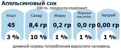 ДНП (GDA) - дневная норма потребления энергии и полезных веществ для среднего человека (за день прием энергии 2000 ккал): Апельсиновый сок