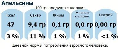ДНП (GDA) - дневная норма потребления энергии и полезных веществ для среднего человека (за день прием энергии 2000 ккал): Апельсины