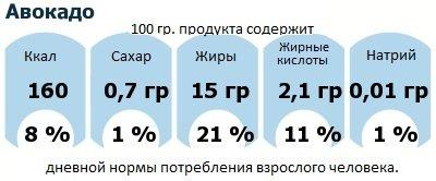 ДНП (GDA) - дневная норма потребления энергии и полезных веществ для среднего человека (за день прием энергии 2000 ккал): Авокадо