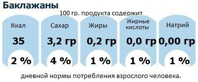 ДНП (GDA) - дневная норма потребления энергии и полезных веществ для среднего человека (за день прием энергии 2000 ккал): Баклажаны