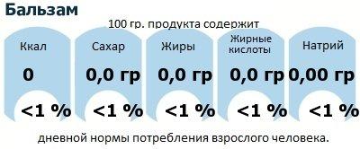ДНП (GDA) - дневная норма потребления энергии и полезных веществ для среднего человека (за день прием энергии 2000 ккал): Бальзам