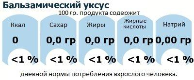 ДНП (GDA) - дневная норма потребления энергии и полезных веществ для среднего человека (за день прием энергии 2000 ккал): Бальзамический уксус