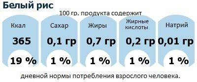 ДНП (GDA) - дневная норма потребления энергии и полезных веществ для среднего человека (за день прием энергии 2000 ккал): Белый рис
