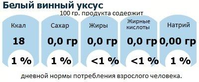 ДНП (GDA) - дневная норма потребления энергии и полезных веществ для среднего человека (за день прием энергии 2000 ккал): Белый винный уксус