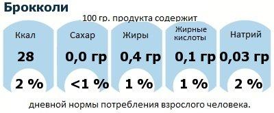 ДНП (GDA) - дневная норма потребления энергии и полезных веществ для среднего человека (за день прием энергии 2000 ккал): Брокколи