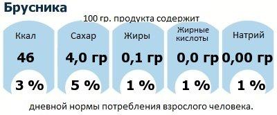 ДНП (GDA) - дневная норма потребления энергии и полезных веществ для среднего человека (за день прием энергии 2000 ккал): Брусника