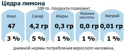 ДНП (GDA) - дневная норма потребления энергии и полезных веществ для среднего человека (за день прием энергии 2000 ккал): Цедра лимона
