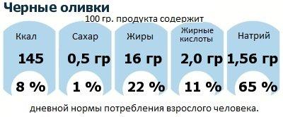 ДНП (GDA) - дневная норма потребления энергии и полезных веществ для среднего человека (за день прием энергии 2000 ккал): Черные оливки