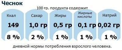 ДНП (GDA) - дневная норма потребления энергии и полезных веществ для среднего человека (за день прием энергии 2000 ккал): Чеснок