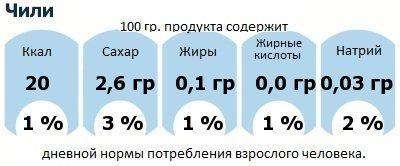 ДНП (GDA) - дневная норма потребления энергии и полезных веществ для среднего человека (за день прием энергии 2000 ккал): Чили