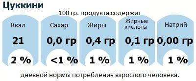 ДНП (GDA) - дневная норма потребления энергии и полезных веществ для среднего человека (за день прием энергии 2000 ккал): Цуккини