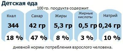 ДНП (GDA) - дневная норма потребления энергии и полезных веществ для среднего человека (за день прием энергии 2000 ккал): Детская еда