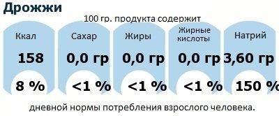 ДНП (GDA) - дневная норма потребления энергии и полезных веществ для среднего человека (за день прием энергии 2000 ккал): Дрожжи