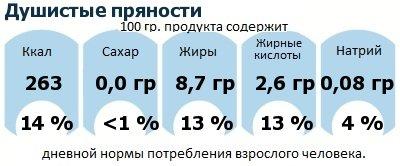 ДНП (GDA) - дневная норма потребления энергии и полезных веществ для среднего человека (за день прием энергии 2000 ккал): Душистые пряности