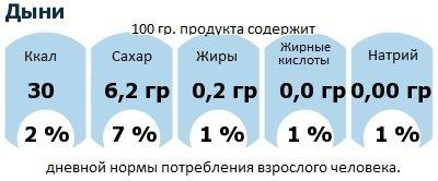 ДНП (GDA) - дневная норма потребления энергии и полезных веществ для среднего человека (за день прием энергии 2000 ккал): Дыни