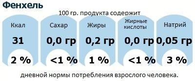 ДНП (GDA) - дневная норма потребления энергии и полезных веществ для среднего человека (за день прием энергии 2000 ккал): Фенхель