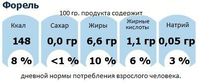 ДНП (GDA) - дневная норма потребления энергии и полезных веществ для среднего человека (за день прием энергии 2000 ккал): Форель