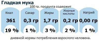ДНП (GDA) - дневная норма потребления энергии и полезных веществ для среднего человека (за день прием энергии 2000 ккал): Гладкая мука