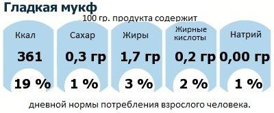 ДНП (GDA) - дневная норма потребления энергии и полезных веществ для среднего человека (за день прием энергии 2000 ккал): Гладкая мукф