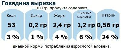 ДНП (GDA) - дневная норма потребления энергии и полезных веществ для среднего человека (за день прием энергии 2000 ккал): Говядина вырезка