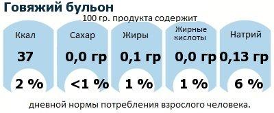 ДНП (GDA) - дневная норма потребления энергии и полезных веществ для среднего человека (за день прием энергии 2000 ккал): Говяжий бульон