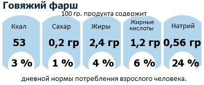 ДНП (GDA) - дневная норма потребления энергии и полезных веществ для среднего человека (за день прием энергии 2000 ккал): Говяжий фарш