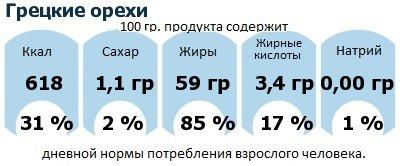 ДНП (GDA) - дневная норма потребления энергии и полезных веществ для среднего человека (за день прием энергии 2000 ккал): Грецкие орехи