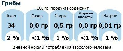 ДНП (GDA) - дневная норма потребления энергии и полезных веществ для среднего человека (за день прием энергии 2000 ккал): Грибы
