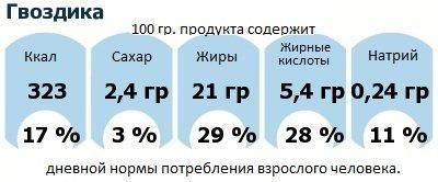 ДНП (GDA) - дневная норма потребления энергии и полезных веществ для среднего человека (за день прием энергии 2000 ккал): Гвоздика