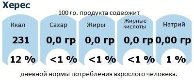 ДНП (GDA) - дневная норма потребления энергии и полезных веществ для среднего человека (за день прием энергии 2000 ккал): Херес