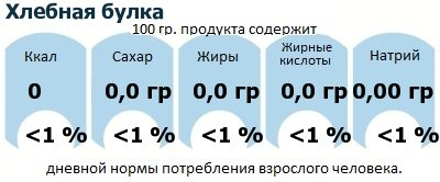 ДНП (GDA) - дневная норма потребления энергии и полезных веществ для среднего человека (за день прием энергии 2000 ккал): Хлебная булка