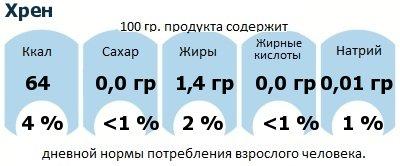 ДНП (GDA) - дневная норма потребления энергии и полезных веществ для среднего человека (за день прием энергии 2000 ккал): Хрен