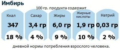 ДНП (GDA) - дневная норма потребления энергии и полезных веществ для среднего человека (за день прием энергии 2000 ккал): Имбирь
