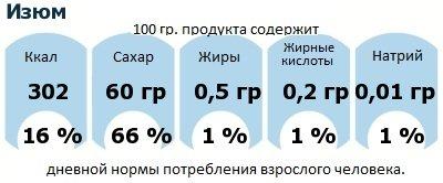 ДНП (GDA) - дневная норма потребления энергии и полезных веществ для среднего человека (за день прием энергии 2000 ккал): Изюм