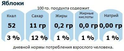 ДНП (GDA) - дневная норма потребления энергии и полезных веществ для среднего человека (за день прием энергии 2000 ккал): Яблоки