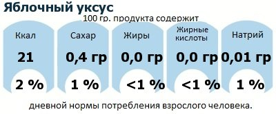 ДНП (GDA) - дневная норма потребления энергии и полезных веществ для среднего человека (за день прием энергии 2000 ккал): Яблочный уксус
