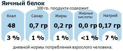 ДНП (GDA) - дневная норма потребления энергии и полезных веществ для среднего человека (за день прием энергии 2000 ккал): Яичный белок
