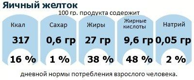 ДНП (GDA) - дневная норма потребления энергии и полезных веществ для среднего человека (за день прием энергии 2000 ккал): Яичный желток