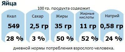 ДНП (GDA) - дневная норма потребления энергии и полезных веществ для среднего человека (за день прием энергии 2000 ккал): Яйца