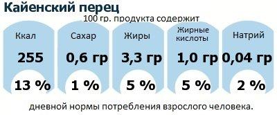 ДНП (GDA) - дневная норма потребления энергии и полезных веществ для среднего человека (за день прием энергии 2000 ккал): Кайенский перец