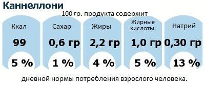 ДНП (GDA) - дневная норма потребления энергии и полезных веществ для среднего человека (за день прием энергии 2000 ккал): Каннеллони