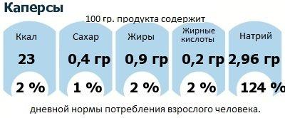 ДНП (GDA) - дневная норма потребления энергии и полезных веществ для среднего человека (за день прием энергии 2000 ккал): Каперсы