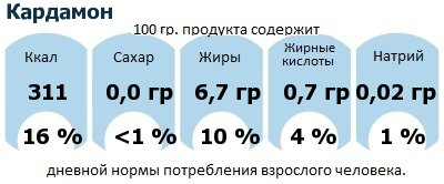 ДНП (GDA) - дневная норма потребления энергии и полезных веществ для среднего человека (за день прием энергии 2000 ккал): Кардамон