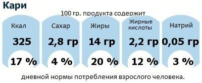 ДНП (GDA) - дневная норма потребления энергии и полезных веществ для среднего человека (за день прием энергии 2000 ккал): Кари