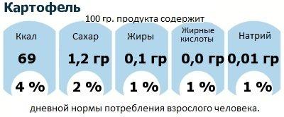 ДНП (GDA) - дневная норма потребления энергии и полезных веществ для среднего человека (за день прием энергии 2000 ккал): Картофель
