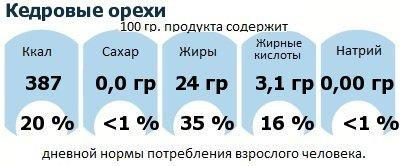 ДНП (GDA) - дневная норма потребления энергии и полезных веществ для среднего человека (за день прием энергии 2000 ккал): Кедровые орехи